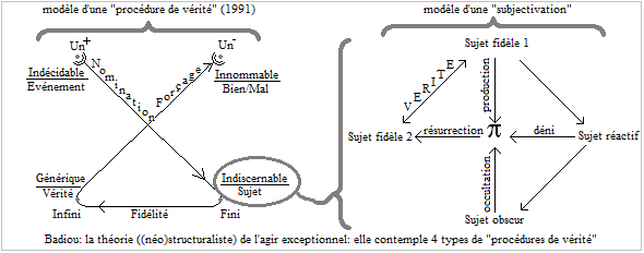 BadiouSubjectivation